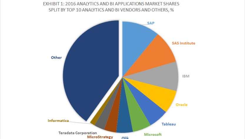 SAP is leading ERP market